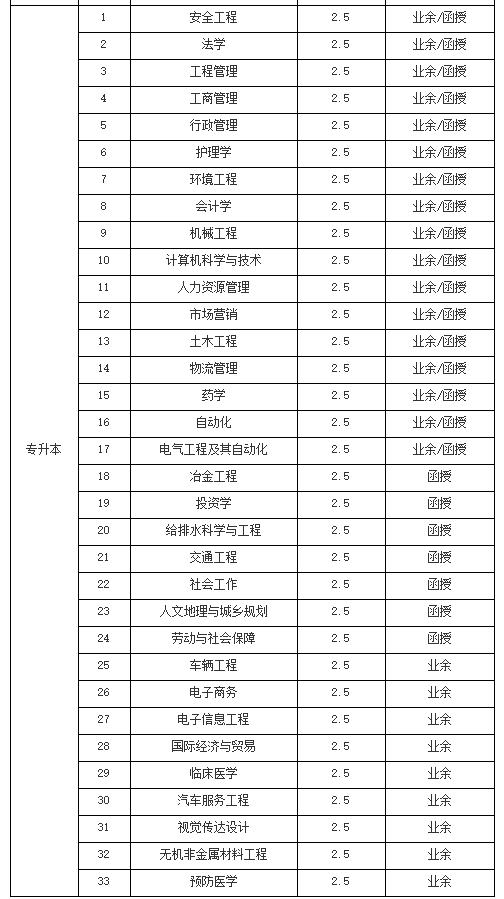 2019年武汉科技大学成教招生简章