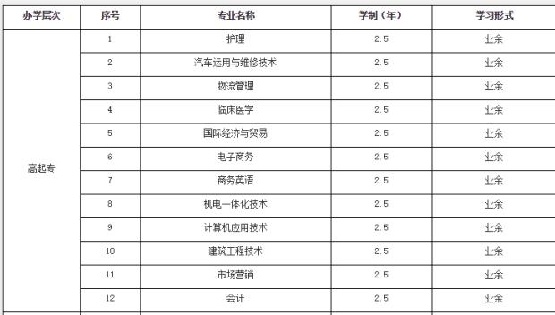 2019年武汉科技大学成人高考高起专报考专业有哪些?